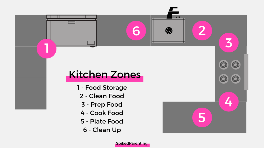 How to organize kitchen cabinet - arranging the space